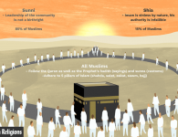 Key Differences Between Shia and Sunni Muslims