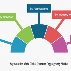 Segmentation of the Quantum Cryptography Market.
