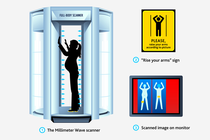 Airport Security Full Body Scanner (Image by Shutterstock).