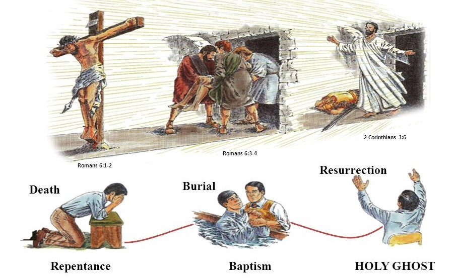 Jesus' Death, Burial, and Resurrection. (Romans 61-2 Romans 63-4 2 Corinthians 36)