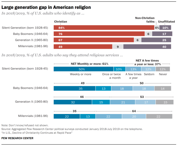 The Decline of Christianity In the US by Generation, Christian, Unaffiliated, and Other Faiths