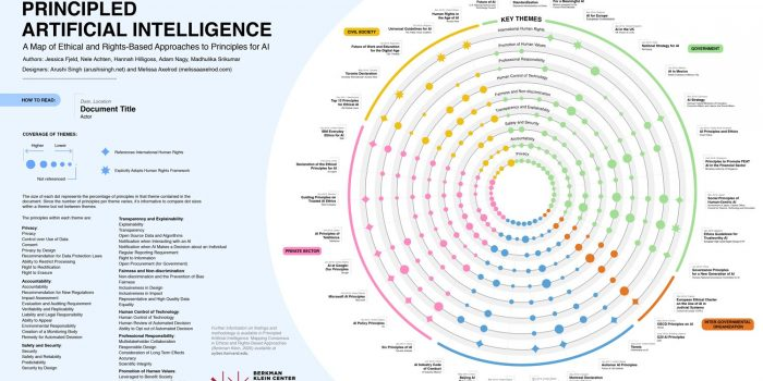 The Principled AI visualization is arranged like a wheel. Each document is represented by a spoke of that wheel and labeled with the sponsoring actors, date, and place of origin. Designed by Arushi Singh and Melissa Axelrod.