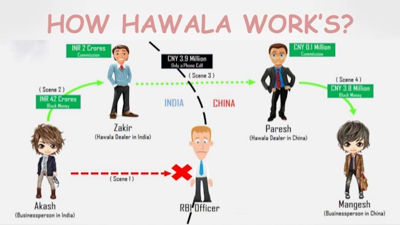 How the Hawala system of transferring money may work in Africa